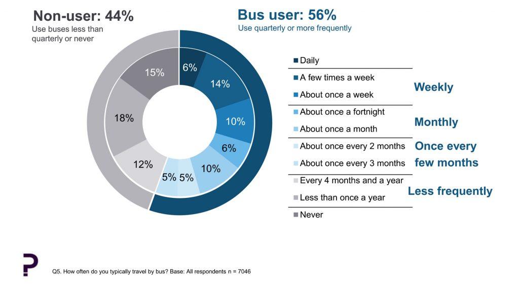Bus Statistics 1